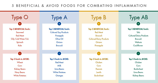 chart-that-highlights-the-key-beneficial-and-avoid-foods-for-each-blood-type
