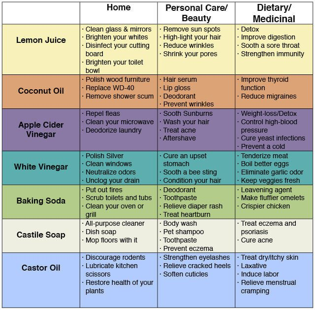 72-uses-for-simple-household-products-to-save-money-avoid-toxins