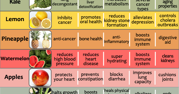 Amazing Health Benefits Of 20 Fruits And Vegetables