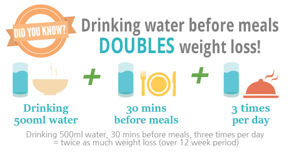 Can You Burn Calories By Drinking Water