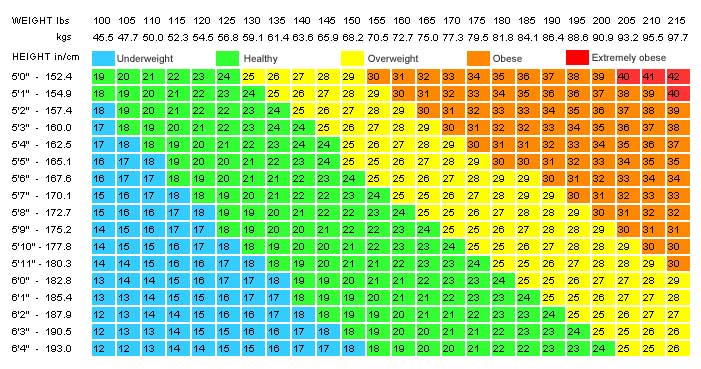 table-of-the-ideal-weight-according-to-age-height-and-body-type