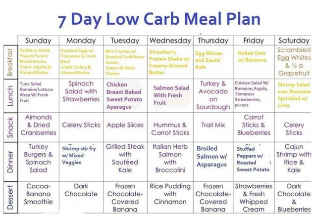7-DAY MENU PLAN WITH LOW CARBS: BEST WEIGHT LOSS PROGRAM