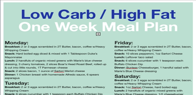 You Eat Low Carb? What Do You Eat Besides Bacon? A Simple One-Week Low Carb Meal Plan