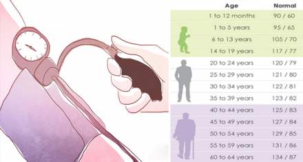 What Is The Normal Pressure For Your Age?