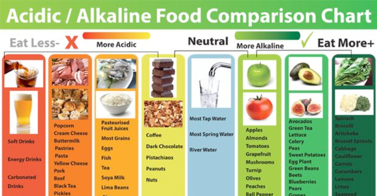 Does Eating Acidic Food Cause Alkaline Body