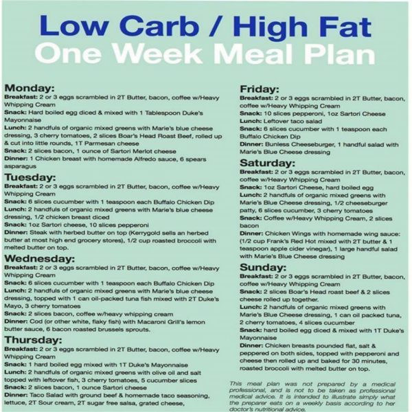 Could The High Fat Diet Work For You